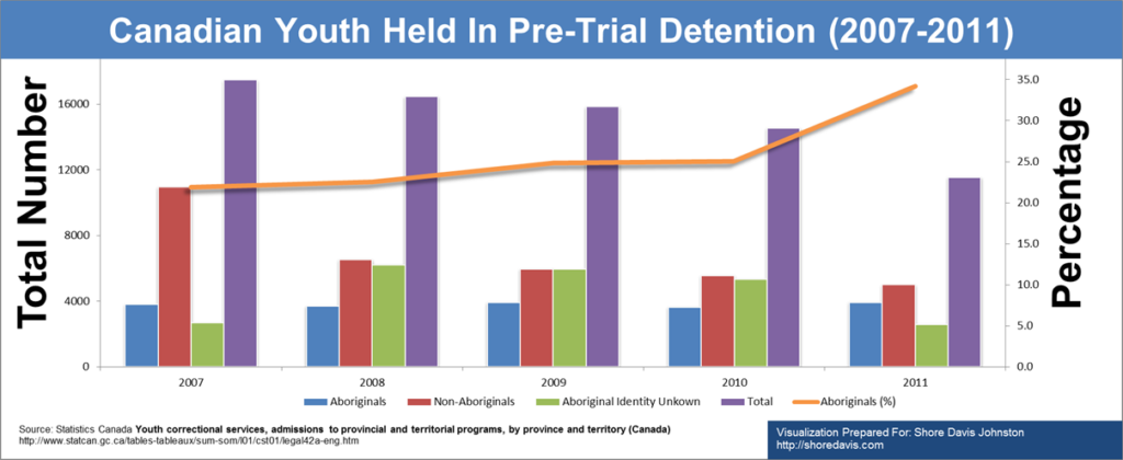 Youth Pretrial Detention